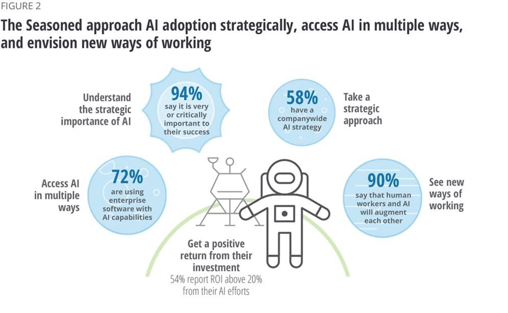 Leaders in AI deployment approach adoption strategically and in multiple ways.