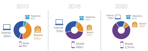 How banking transaction have moved according to the British Bankers Association