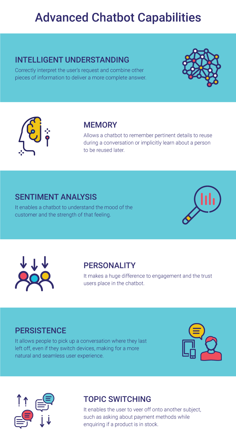 Contact center chatbot infograpic