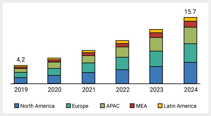 2019-2024 Conversational AI Market Graph