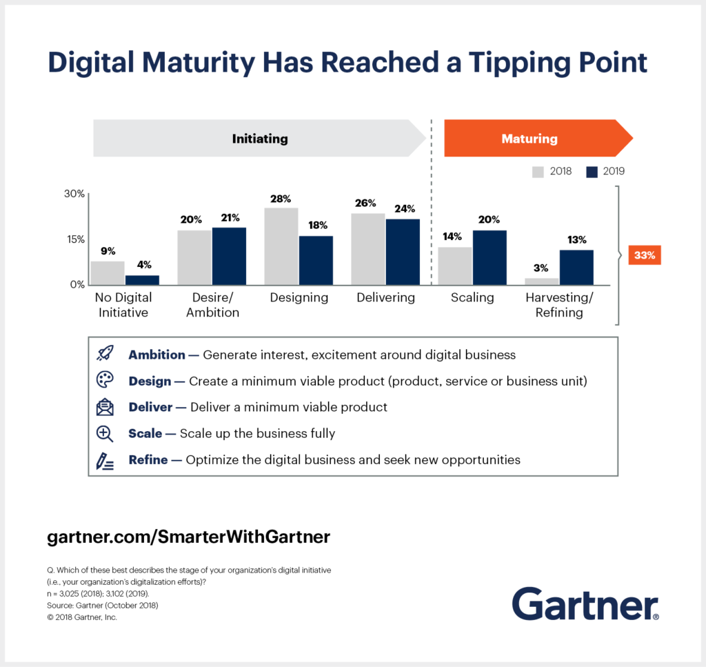 Digital Maturiy Tipping Point - Gartner