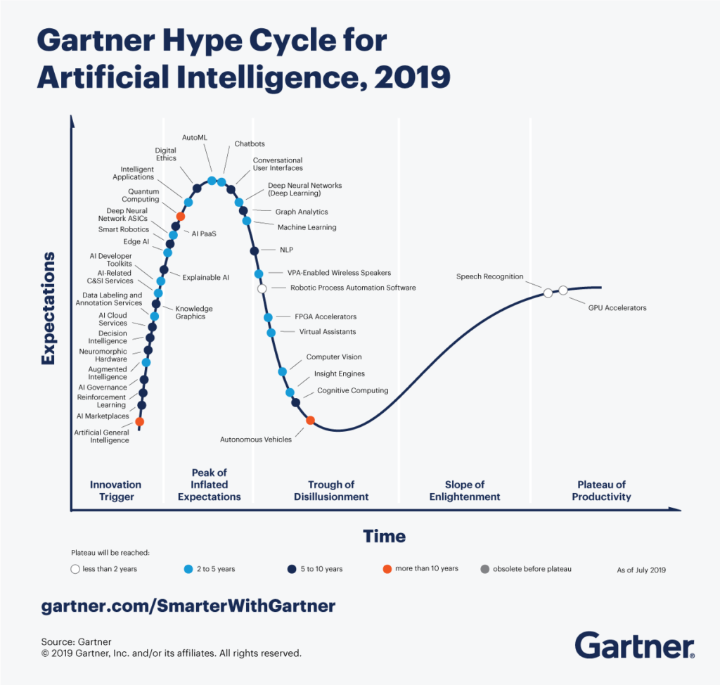 2019 Gartner Hype Cycle